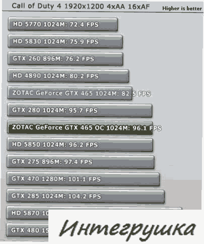 Тест видеокарты GeForce GTX 465