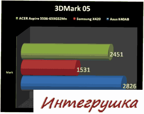 Обзор ноутбука ACER Aspire 5536-653G32Mn