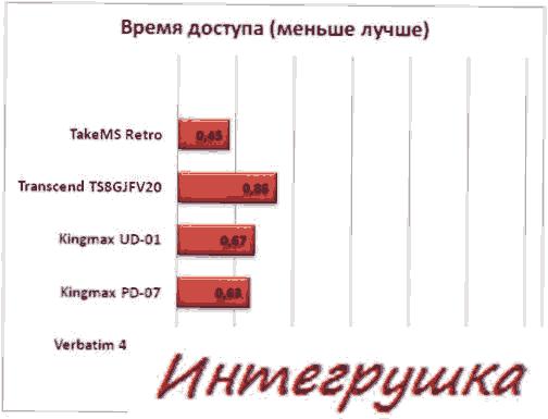 Обзор и тестирование флешки TakeMS MEM-Drive Retro 8Gb