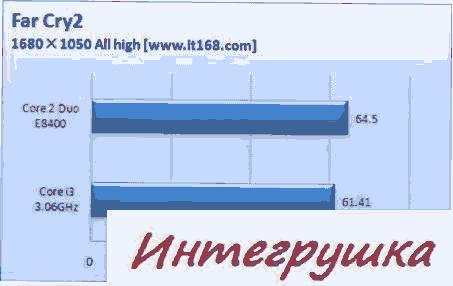 Главные испытания процессора Clarkdale 3.06GHz