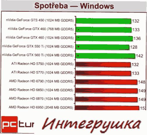 Главные испытания видеокарты AMD Radeon HD 6790