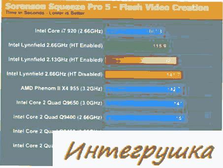 1-ые испытания Intel Core i5