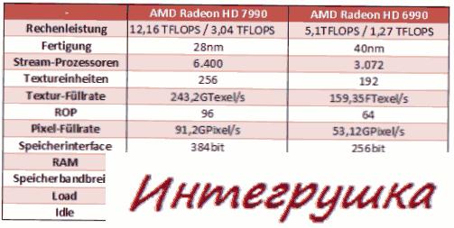 Спецификации видеокарты AMD Radeon HD 7990