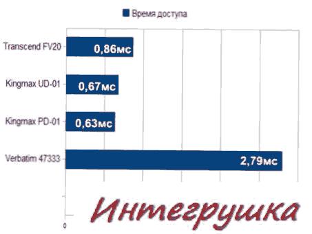 Тест флешек объемом 8Gb.