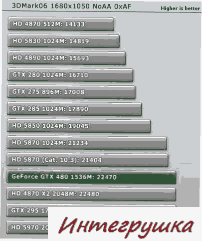 Тест GeForce GTX 480