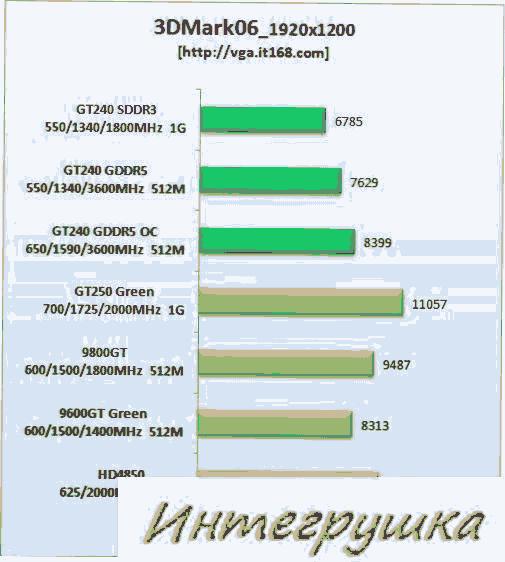 Незначительно тестов новейшей видеокарты GeForce GT240